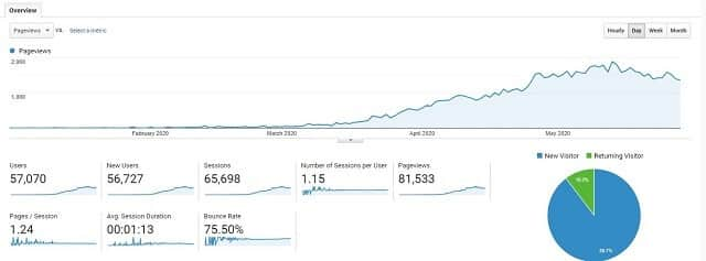 81k pageviews in less than 5 months