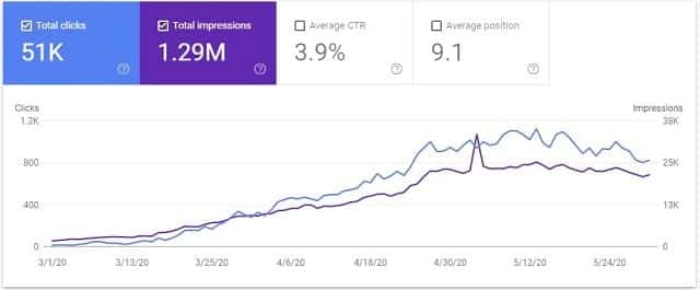 Google Search Console Data for May 2020