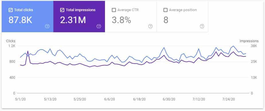 Google Search Console data niche site July 20