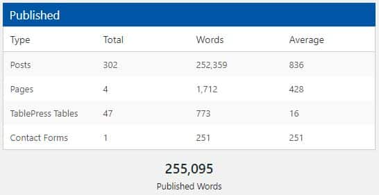 Total word count for niche site as at July 2020