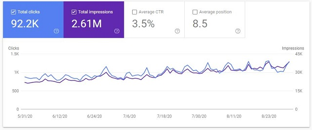 Google search console data case study site Aug