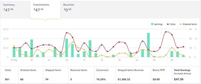 Amazon sales data case study site Sep
