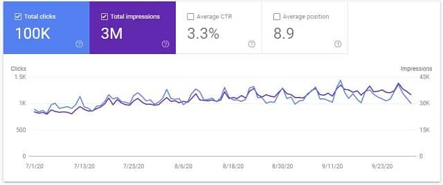 Google analytics data case study site Sep