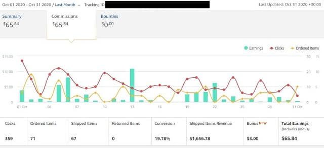 Amazon sales data case study site Oct