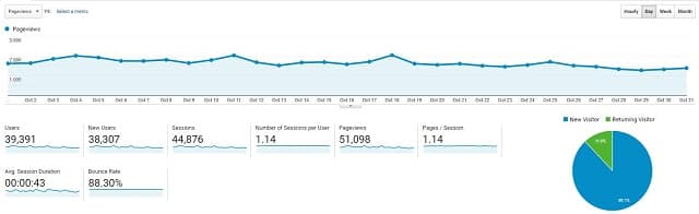 Google analytics data case study site Oct