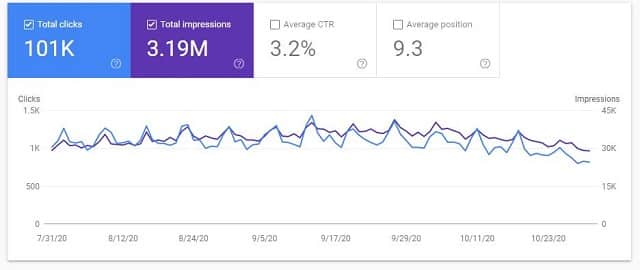 Google search console data case study site Oct
