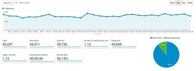 Google analytics for Nov 20