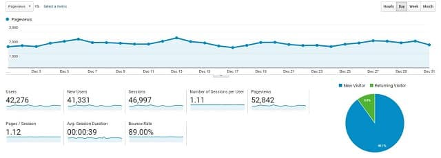 Analytics for December 2020 Case Site Study