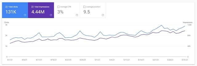 Search Console Traffic Stats for Apr-May 2021