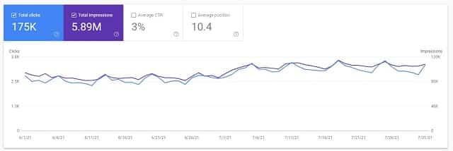 Google Webmasters June-July 21