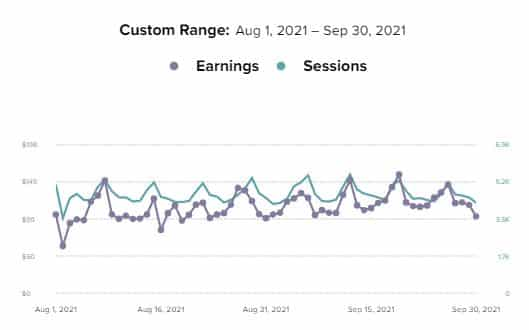 Mediavine Aug Sep 2021 earnings